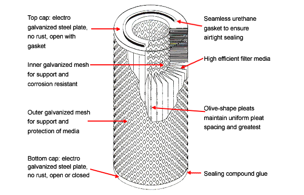 Filter Cartridge Constructions